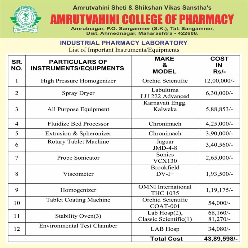 Amrutvahini College of Pharmacy, Sangamner